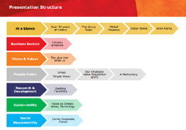 The Aditya Birla Group: Corporate presentation